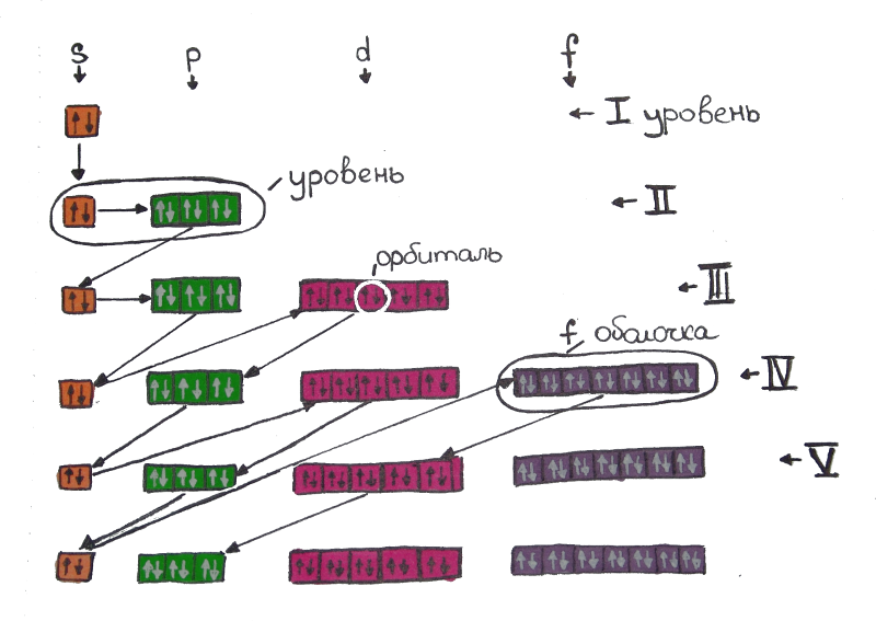 Расположение электронов в атоме, электронная конфигурация атома