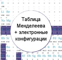 таблица менделеева с электронными слоями