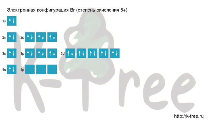 электронная схема брома