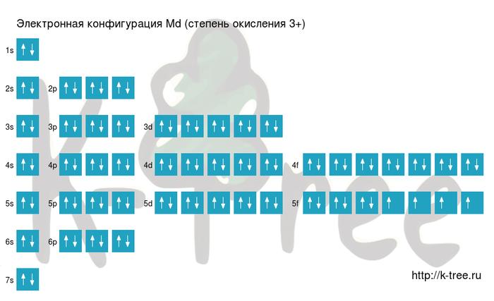 электронная схема менделевия