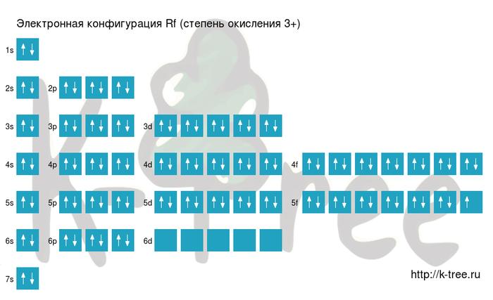 электронная схема резерфордия