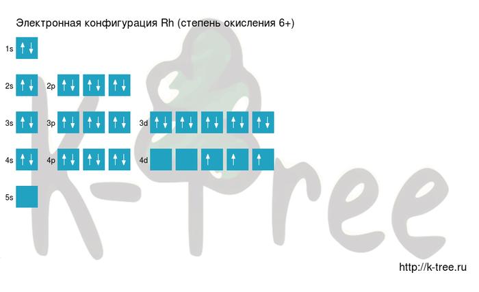 электронная схема родия