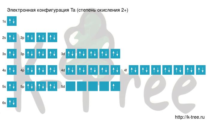 электронная схема тантала