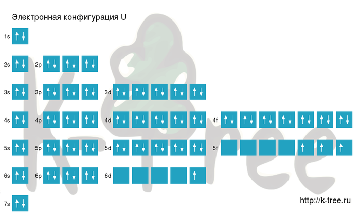 электронная схема урана